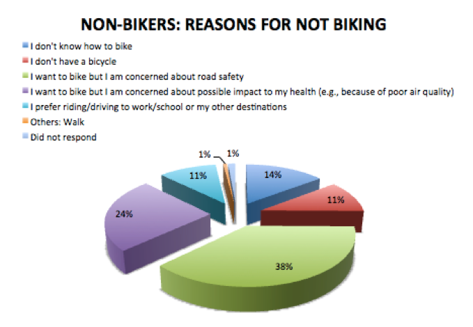 Figure 1. NON-BIKERS: Reasons for Not Biking