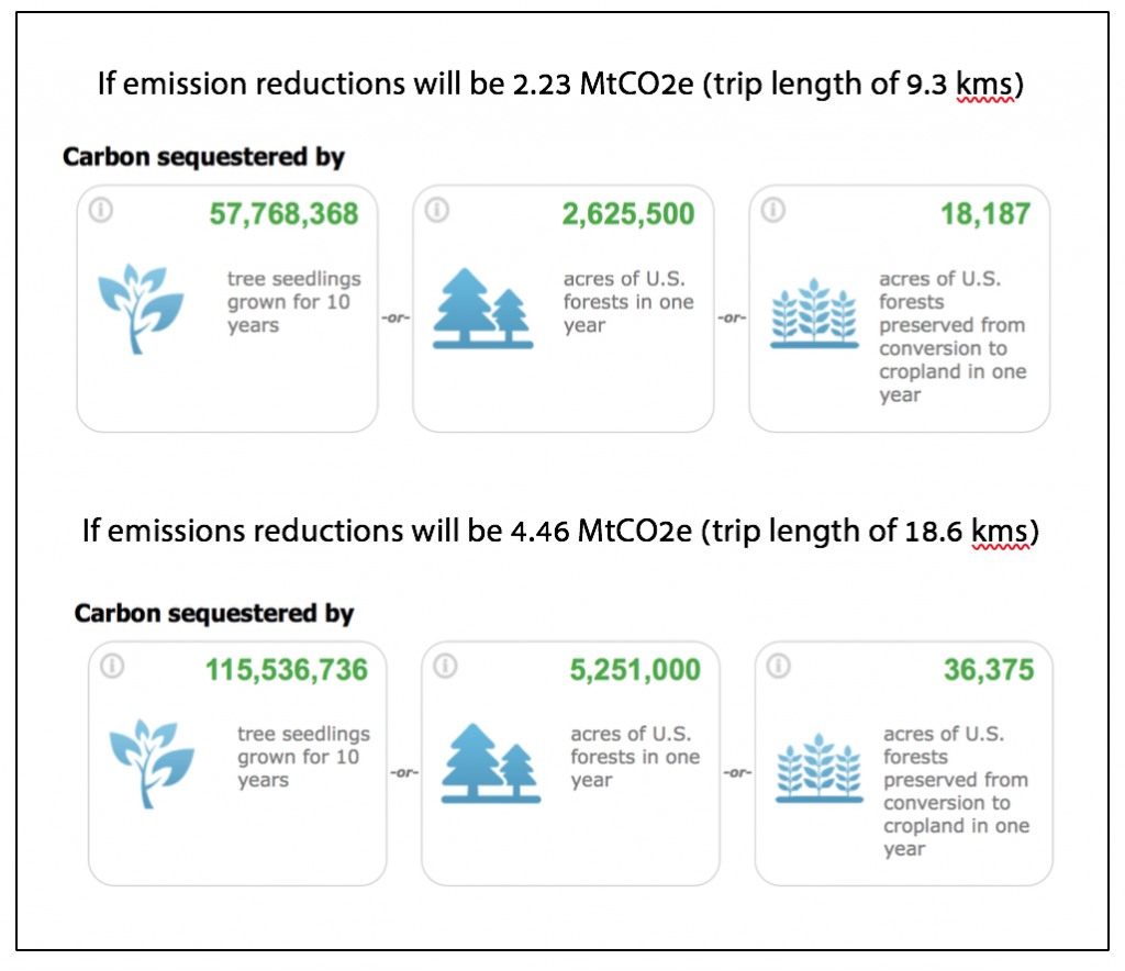 Figure 2. What does 2.23 and 4.46 million MT of CO2e mean?  [Source: US EPA, 2017]